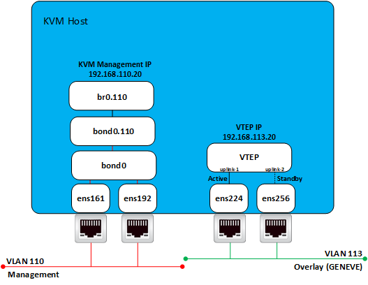 KVM Fabric Node
