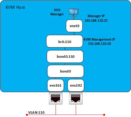 KVM Net