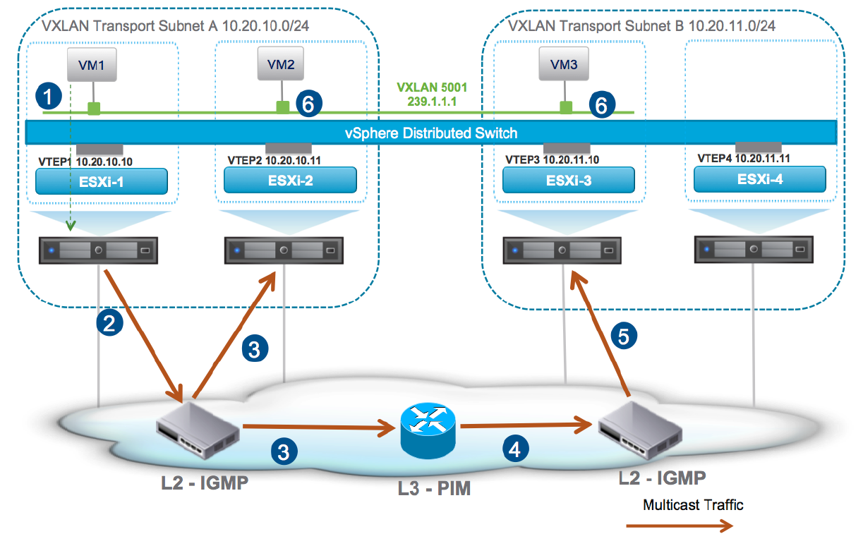 NSX-T: Part 9 – T0 Logical Router – Logical Switch & Basic