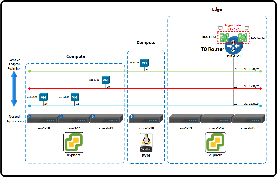NSX-T Routing1